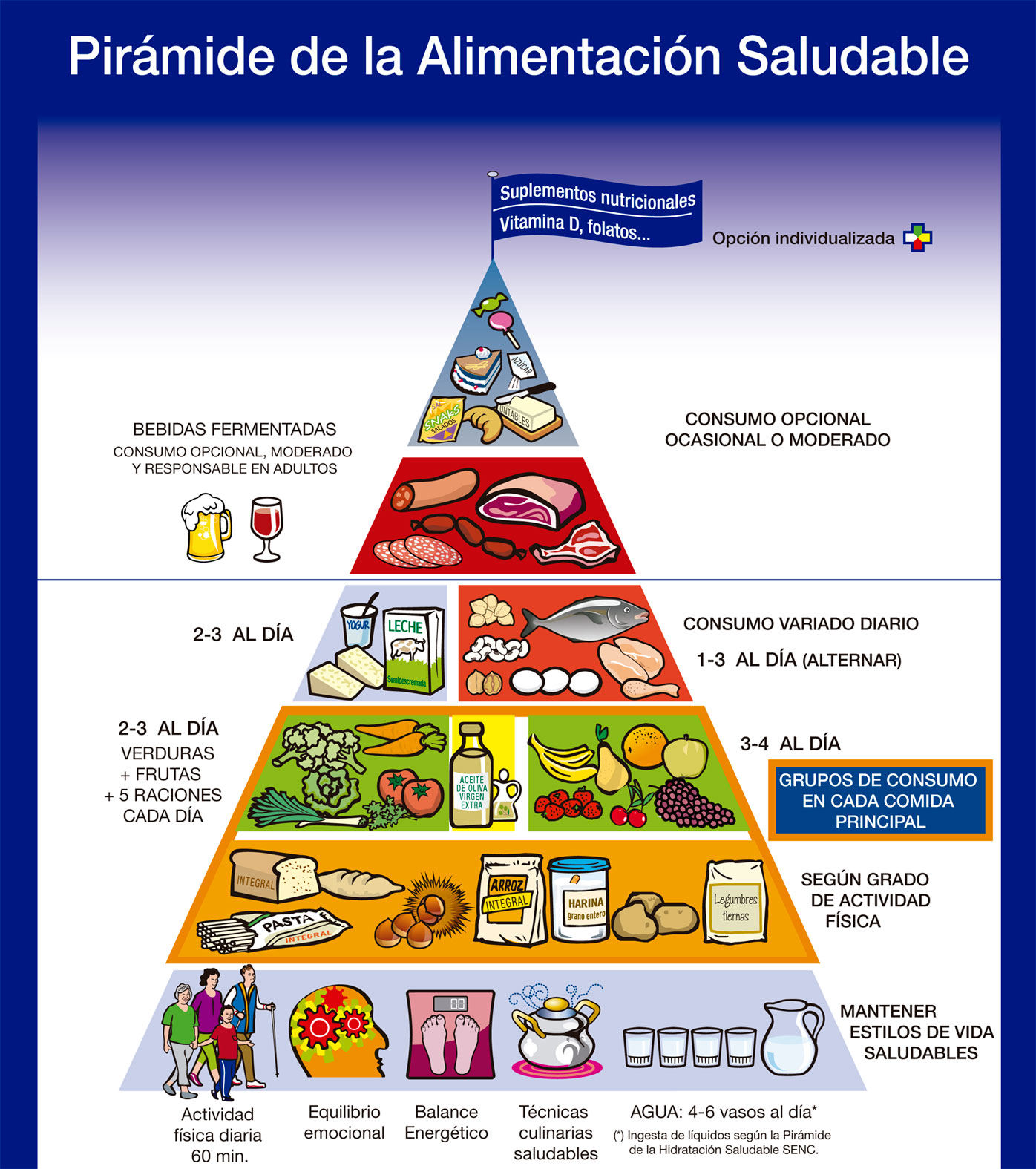 pirámide alimentaria saludable sociedad española nutricion